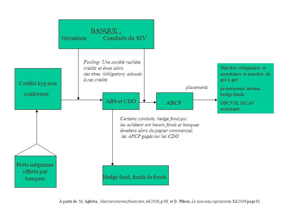 BANQUE : titrisation Conduits de SIV Crédits hyp non conformes ABS et CDO ABCP Pooling: Une société rachète crédits et émet alors des titres (obligati