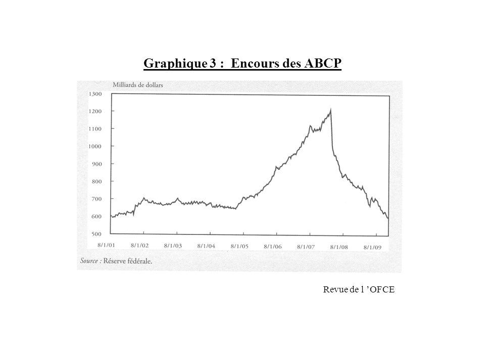 Graphique 3 : Encours des ABCP Revue de l OFCE