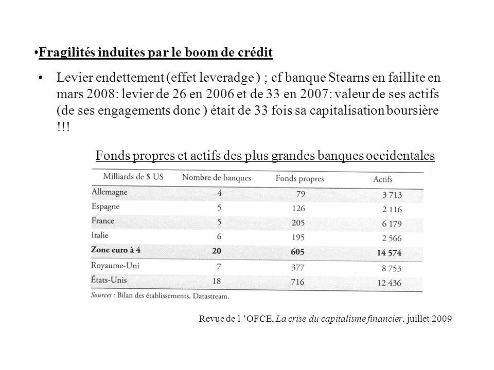 Fragilités induites par le boom de crédit Levier endettement (effet leveradge ) ; cf banque Stearns en faillite en mars 2008: levier de 26 en 2006 et