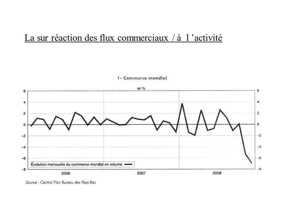 La sur réaction des flux commerciaux / à l activité