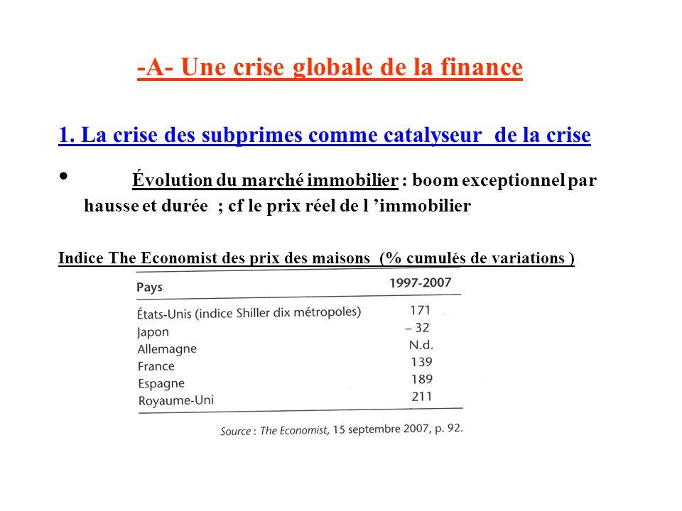 -A- Une crise globale de la finance 1. La crise des subprimes comme catalyseur de la crise Évolution du marché immobilier : boom exceptionnel par haus