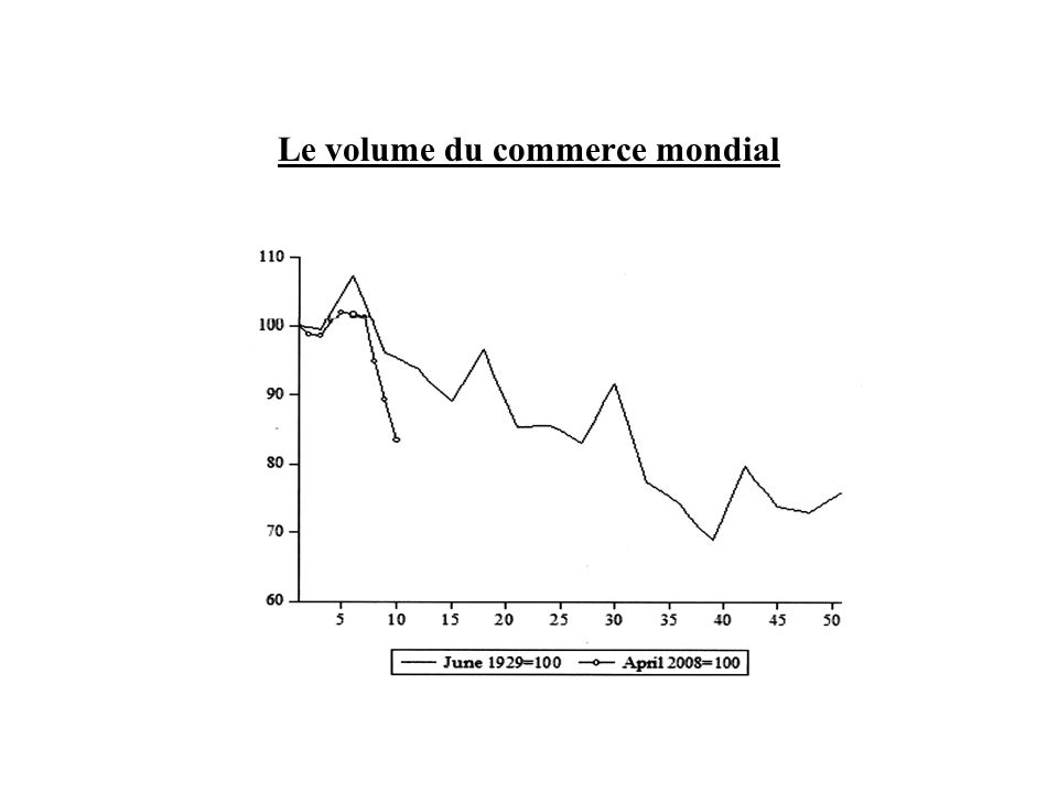 Le volume du commerce mondial