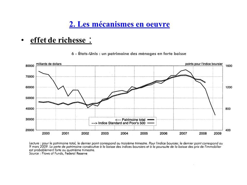 effet de richesse :