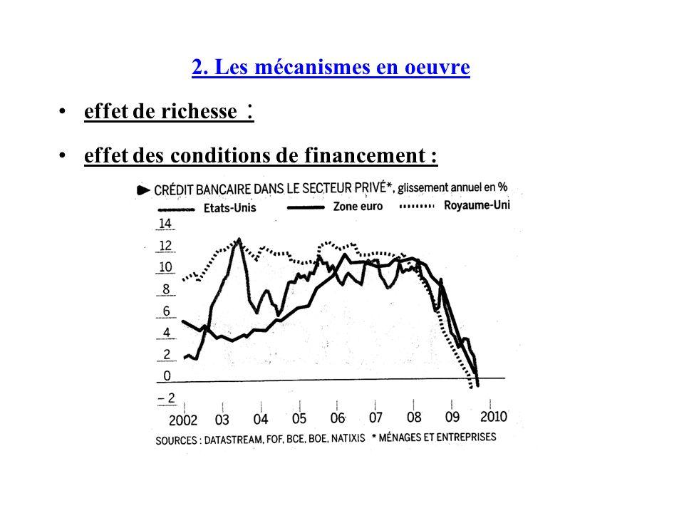 2. Les mécanismes en oeuvre effet de richesse : effet des conditions de financement :