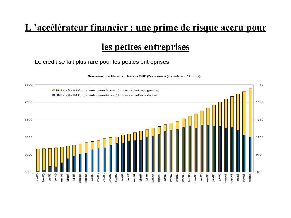L accélérateur financier : une prime de risque accru pour les petites entreprises