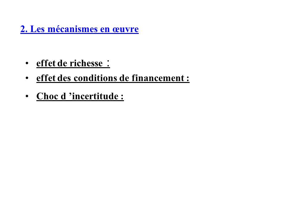 2. Les mécanismes en œuvre effet de richesse : effet des conditions de financement : Choc d incertitude :