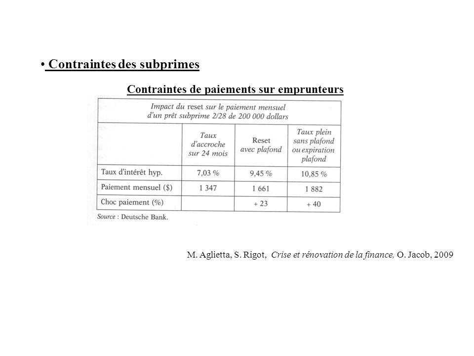 Contraintes des subprimes Contraintes de paiements sur emprunteurs M. Aglietta, S. Rigot, Crise et rénovation de la finance, O. Jacob, 2009