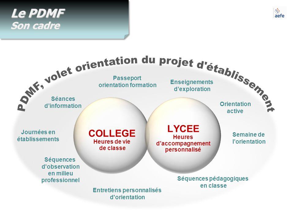 Le PDMF Son cadre COLLEGE Heures de vie de classe LYCEE Heures daccompagnement personnalisé Séances dinformation Séquences d'observation en milieu pro