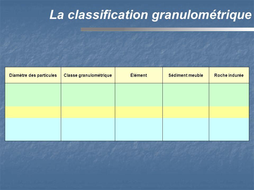 Diamètre des particulesClasse granulométriqueÉlémentSédiment meubleRoche indurée La classification granulométrique