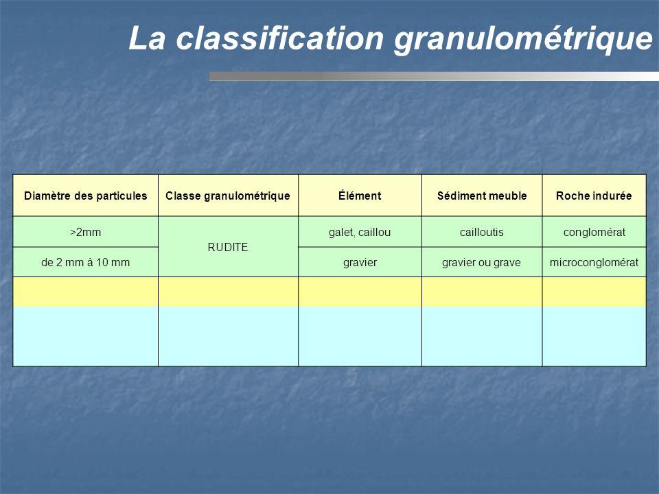 Diamètre des particulesClasse granulométriqueÉlémentSédiment meubleRoche indurée >2mm RUDITE galet, cailloucailloutisconglomérat de 2 mm à 10 mmgraviergravier ou gravemicroconglomérat La classification granulométrique