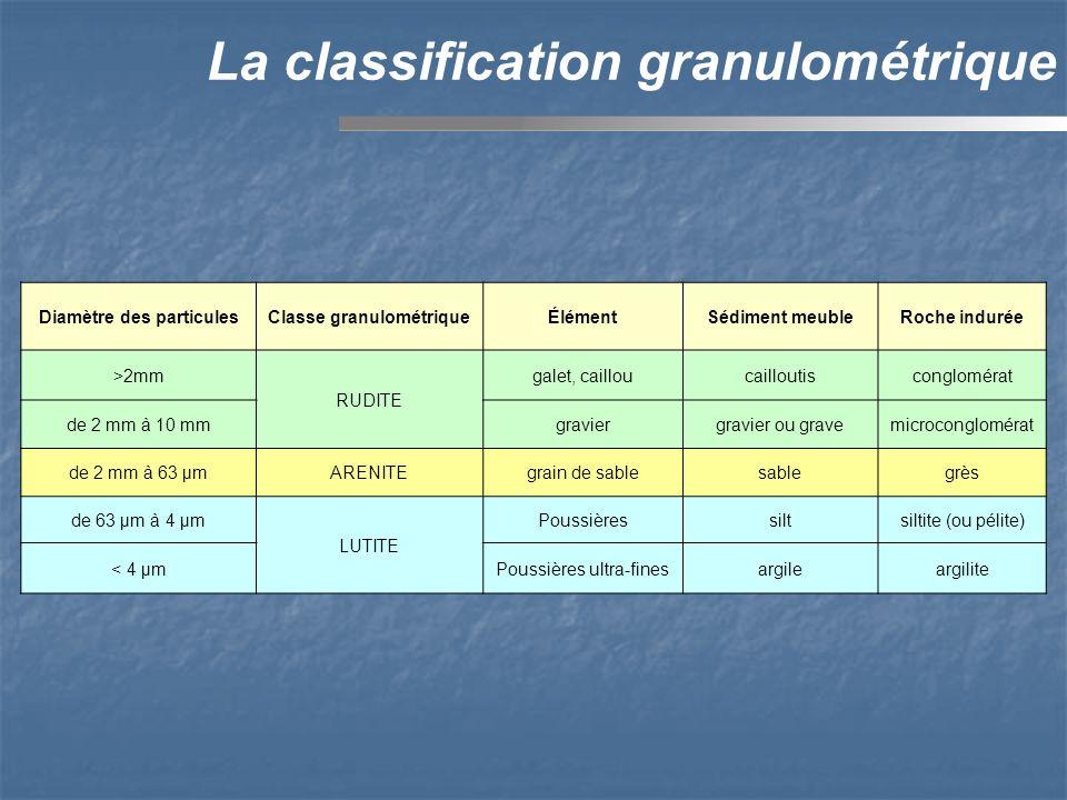 Diamètre des particulesClasse granulométriqueÉlémentSédiment meubleRoche indurée >2mm RUDITE galet, cailloucailloutisconglomérat de 2 mm à 10 mmgraviergravier ou gravemicroconglomérat de 2 mm à 63 µmARENITEgrain de sablesablegrès de 63 µm à 4 µm LUTITE Poussièressiltsiltite (ou pélite) < 4 µmPoussières ultra-finesargileargilite La classification granulométrique