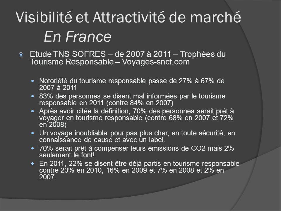 Visibilité et Attractivité de marché En France Etude TNS SOFRES – de 2007 à 2011 – Trophées du Tourisme Responsable – Voyages-sncf.com Notoriété du to