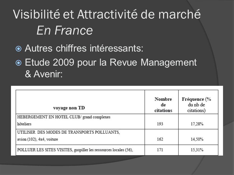 Visibilité et Attractivité de marché En France Autres chiffres intéressants: Etude 2009 pour la Revue Management & Avenir: