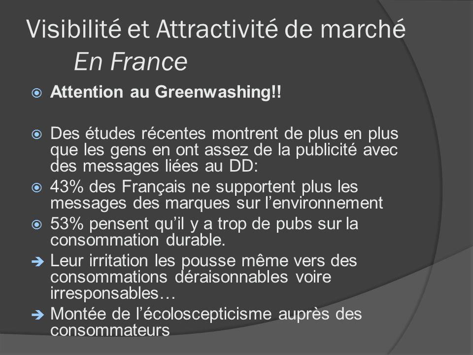 Visibilité et Attractivité de marché En France Attention au Greenwashing!! Des études récentes montrent de plus en plus que les gens en ont assez de l