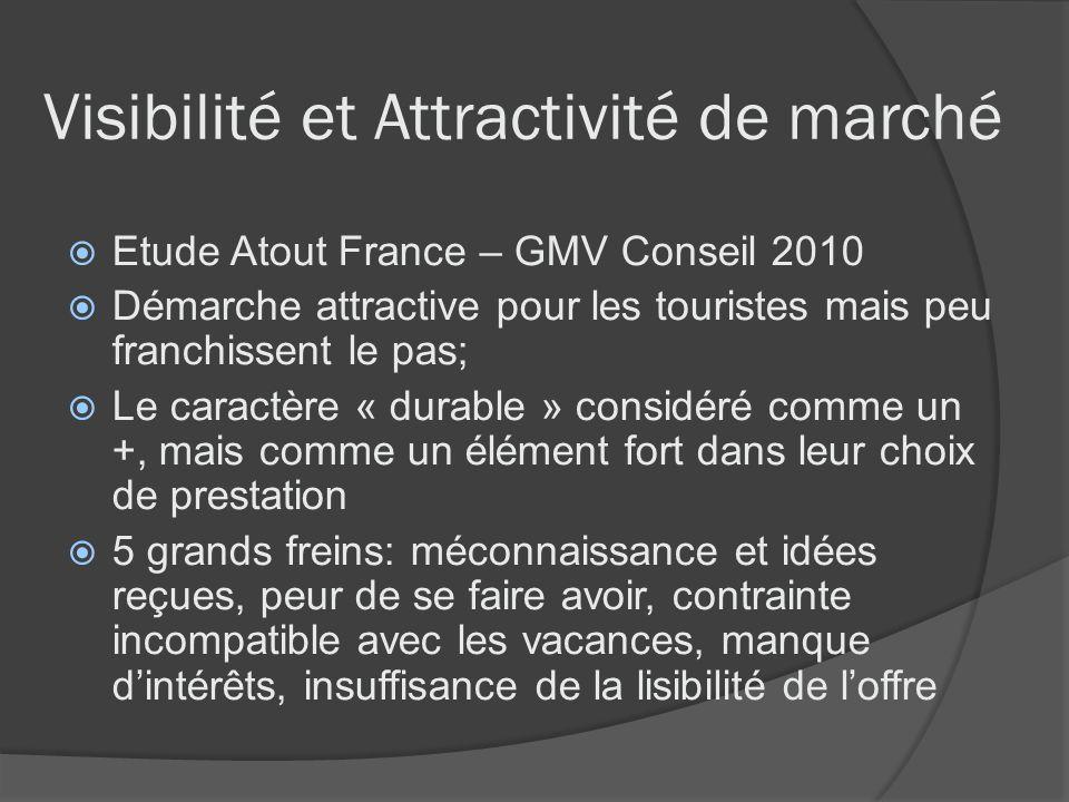 Visibilité et Attractivité de marché Etude Atout France – GMV Conseil 2010 Démarche attractive pour les touristes mais peu franchissent le pas; Le car