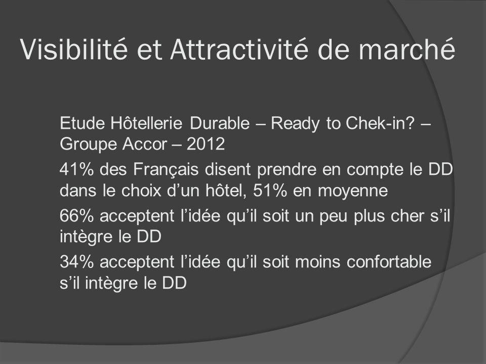 Visibilité et Attractivité de marché Etude Hôtellerie Durable – Ready to Chek-in? – Groupe Accor – 2012 41% des Français disent prendre en compte le D