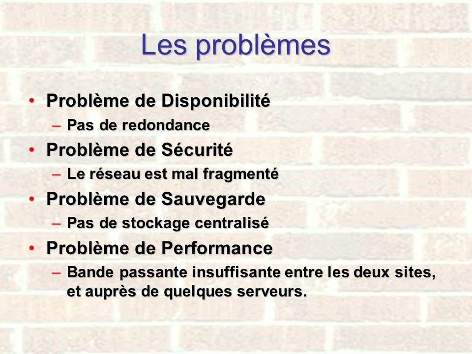 Les problèmes Problème de DisponibilitéProblème de Disponibilité –Pas de redondance Problème de SécuritéProblème de Sécurité –Le réseau est mal fragme