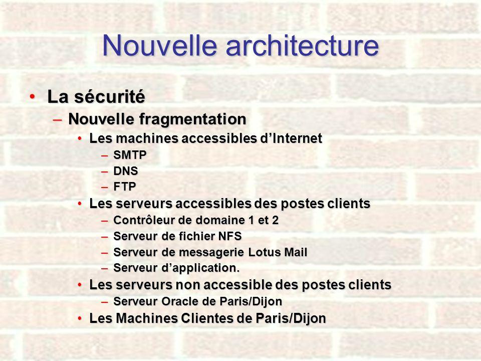 Nouvelle architecture La sécuritéLa sécurité –Nouvelle fragmentation Les machines accessibles dInternetLes machines accessibles dInternet –SMTP –DNS –
