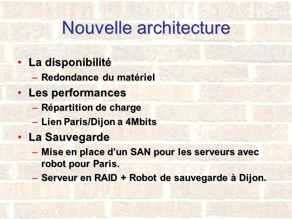 Nouvelle architecture La disponibilitéLa disponibilité –Redondance du matériel Les performancesLes performances –Répartition de charge –Lien Paris/Dij