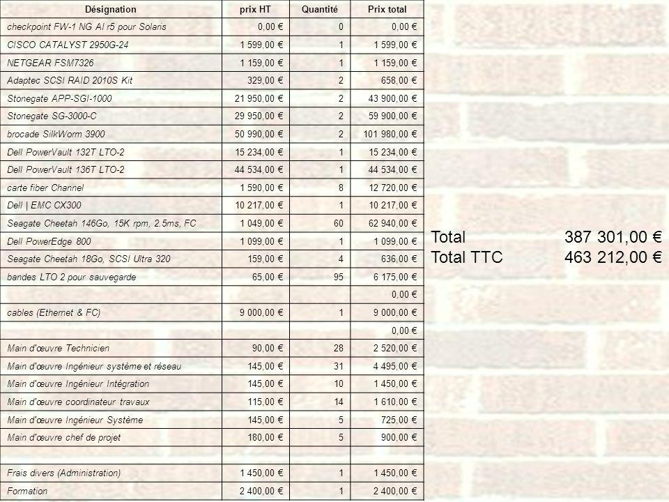 Désignationprix HTQuantitéPrix total checkpoint FW-1 NG AI r5 pour Solaris0,00 0 CISCO CATALYST 2950G-241 599,00 1 NETGEAR FSM73261 159,00 1 Adaptec S