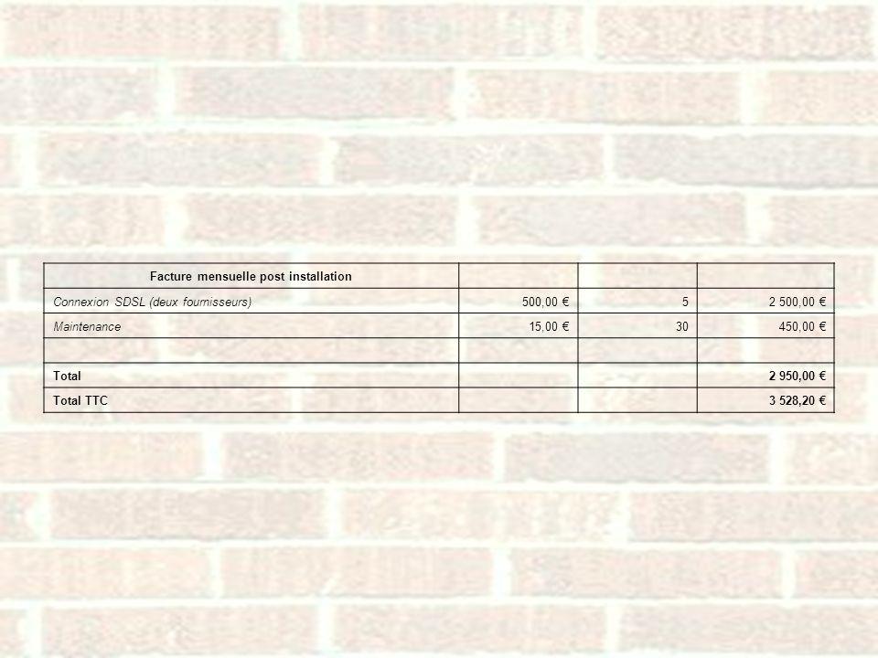 Facture mensuelle post installation Connexion SDSL (deux fournisseurs)500,00 52 500,00 Maintenance15,00 30450,00 Total 2 950,00 Total TTC 3 528,20