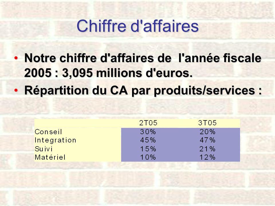Chiffre d'affaires Notre chiffre d'affaires de l'année fiscale 2005 : 3,095 millions d'euros.Notre chiffre d'affaires de l'année fiscale 2005 : 3,095