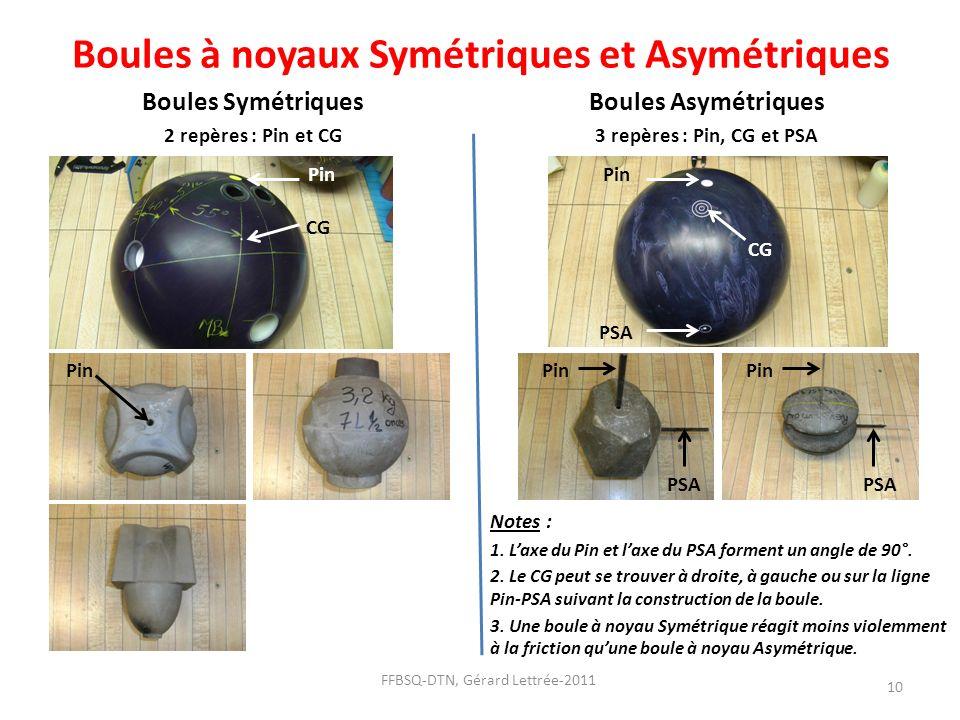 Boules à noyaux Symétriques et Asymétriques Boules Symétriques 2 repères : Pin et CG Boules Asymétriques 3 repères : Pin, CG et PSA FFBSQ-DTN, Gérard