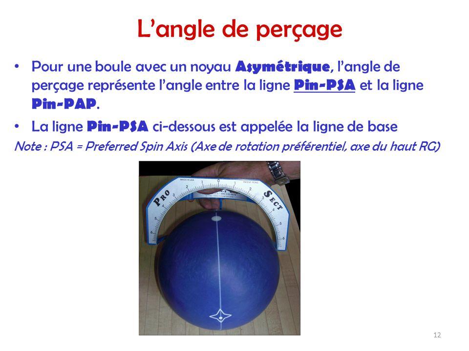 Langle de perçage Pour une boule avec un noyau Asymétrique, langle de perçage représente langle entre la ligne Pin-PSA et la ligne Pin-PAP. La ligne P