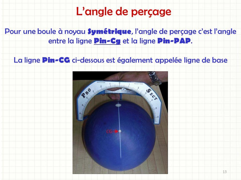 Langle de perçage Pour une boule à noyau Symétrique, langle de perçage cest langle entre la ligne Pin-Cg et la ligne Pin-PAP. La ligne Pin-CG ci-desso