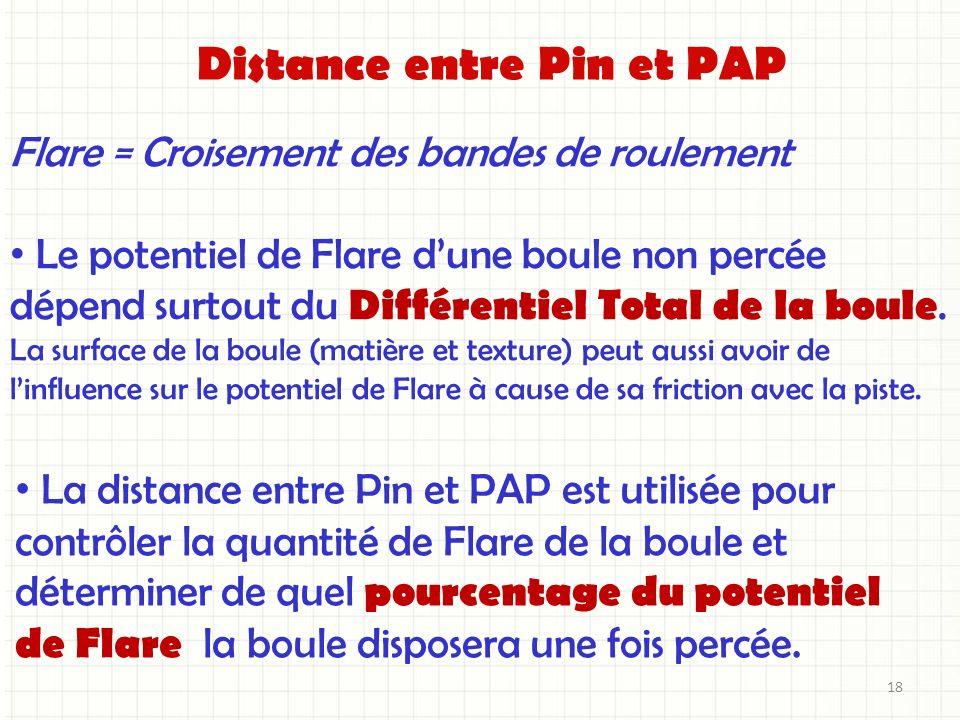 Distance entre Pin et PAP Flare = Croisement des bandes de roulement Le potentiel de Flare dune boule non percée dépend surtout du Différentiel Total