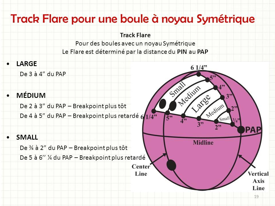 Track Flare pour une boule à noyau Symétrique Track Flare Pour des boules avec un noyau Symétrique Le Flare est déterminé par la distance du PIN au PA