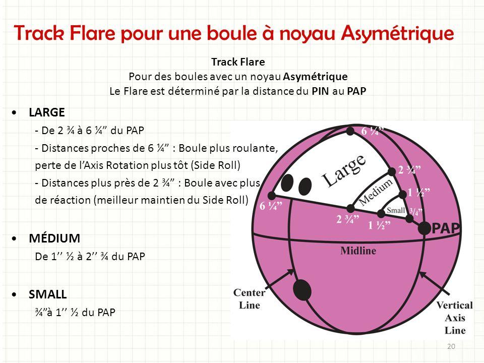 Track Flare pour une boule à noyau Asymétrique Track Flare Pour des boules avec un noyau Asymétrique Le Flare est déterminé par la distance du PIN au