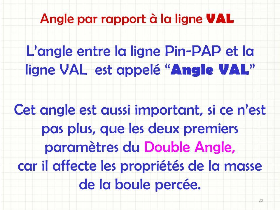 Angle par rapport à la ligne VAL Langle entre la ligne Pin-PAP et la ligne VAL est appelé Angle VAL Cet angle est aussi important, si ce nest pas plus