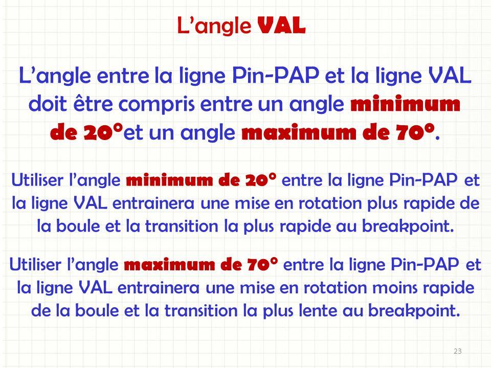 Langle entre la ligne Pin-PAP et la ligne VAL doit être compris entre un angle minimum de 20° et un angle maximum de 70 0. Utiliser langle maximum de
