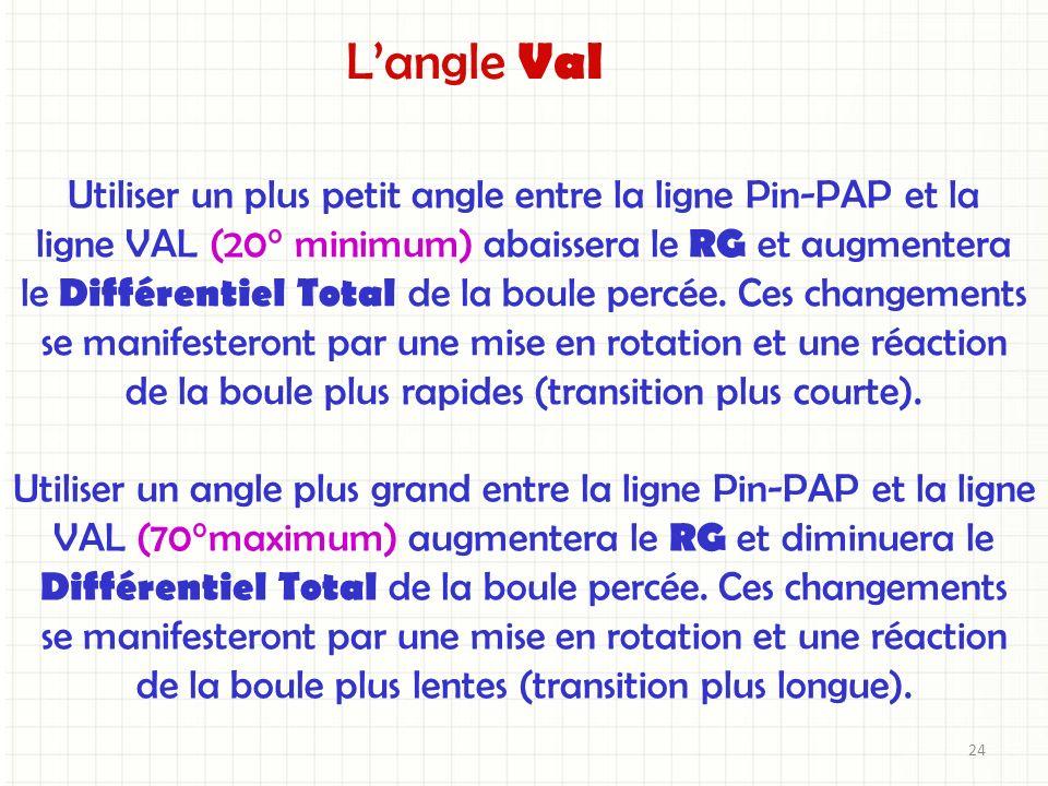 Utiliser un plus petit angle entre la ligne Pin-PAP et la ligne VAL (20° minimum) abaissera le RG et augmentera le Différentiel Total de la boule perc