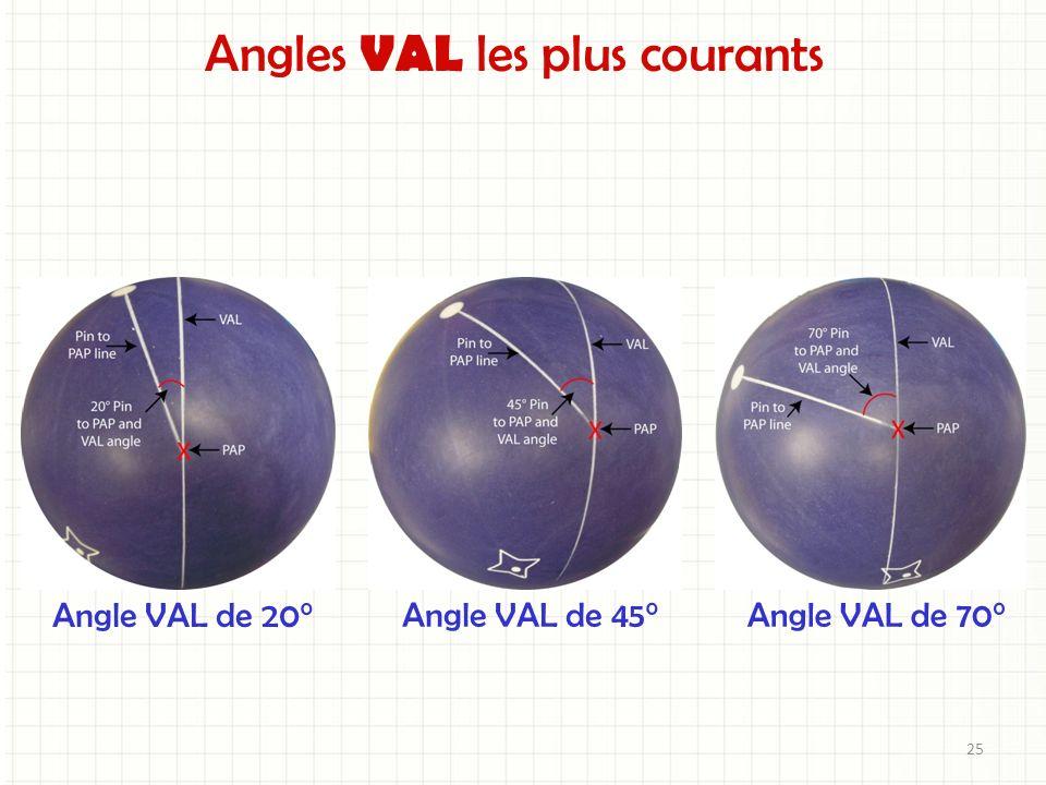 Angles VAL les plus courants Angle VAL de 20° Angle VAL de 45°Angle VAL de 70° 25