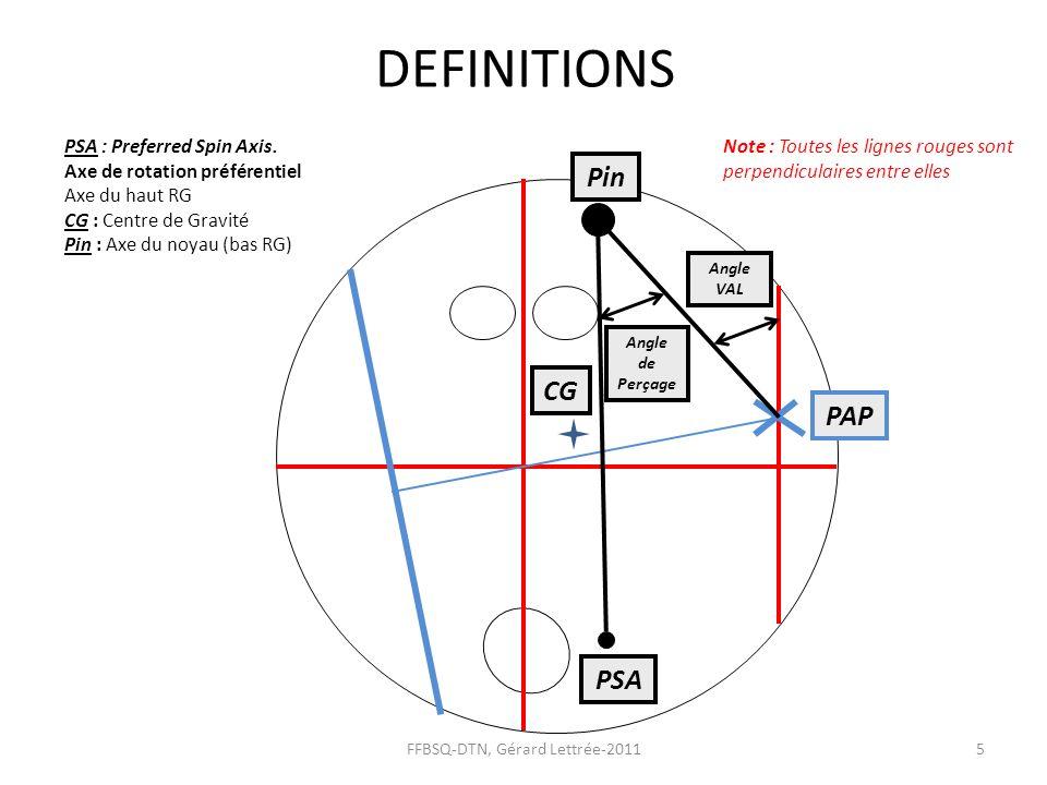 DEFINITIONS FFBSQ-DTN, Gérard Lettrée-20115 PAP Note : Toutes les lignes rouges sont perpendiculaires entre elles Pin PSA CG Angle de Perçage Angle VA