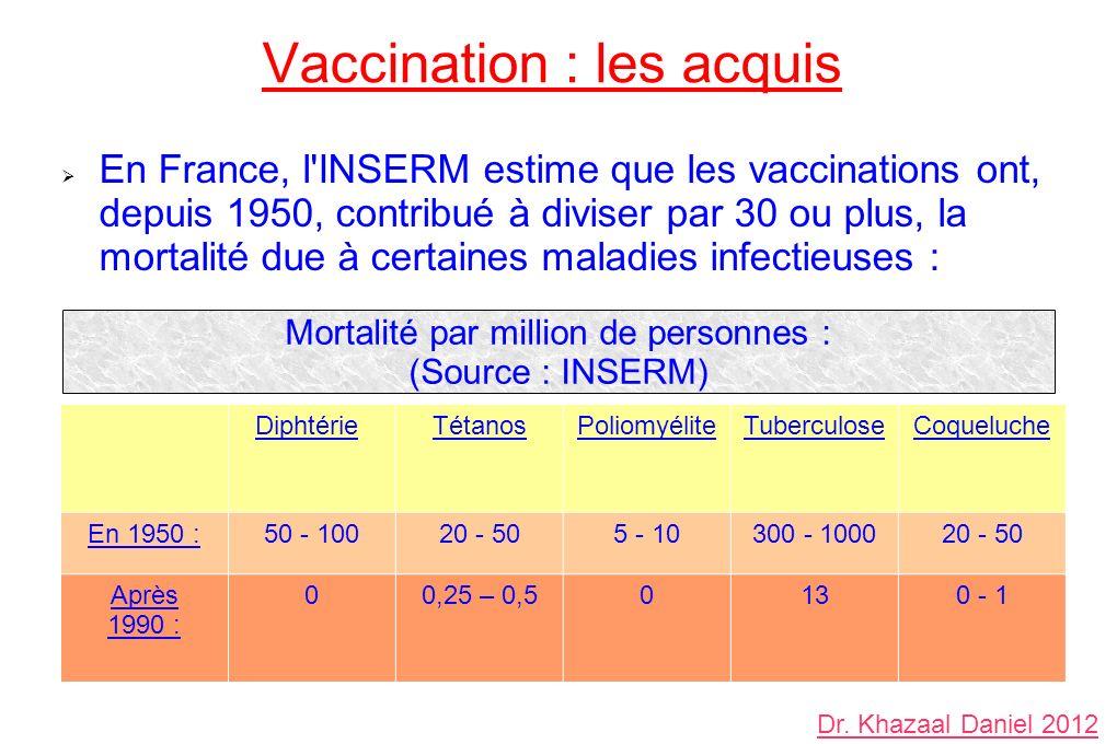 Vaccination : les acquis En France, l INSERM estime que les vaccinations ont, depuis 1950, contribué à diviser par 30 ou plus, la mortalité due à certaines maladies infectieuses : Diphtérie TétanosPoliomyéliteTuberculoseCoqueluche En 1950 :50 - 10020 - 505 - 10300 - 100020 - 50 Après 1990 : 00,25 – 0,50130 - 1 Mortalité par million de personnes : (Source : INSERM) Dr.