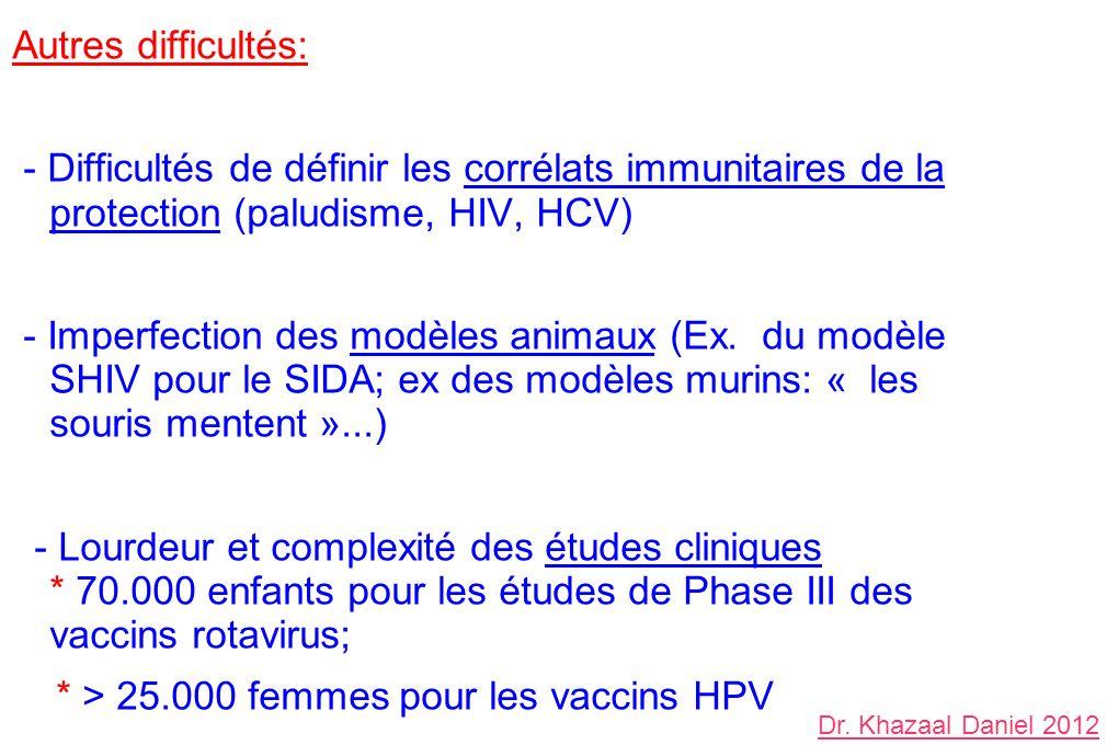 Autres difficultés: - Difficultés de définir les corrélats immunitaires de la protection (paludisme, HIV, HCV) - Imperfection des modèles animaux (Ex.