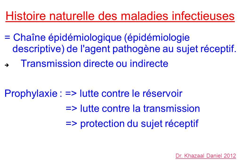 Histoire naturelle des maladies infectieuses = Chaîne épidémiologique (épidémiologie descriptive) de l'agent pathogène au sujet réceptif. Transmission