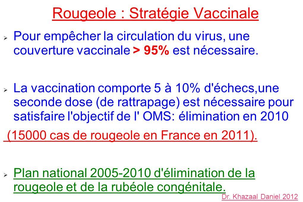 Rougeole : Stratégie Vaccinale Pour empêcher la circulation du virus, une couverture vaccinale > 95% est nécessaire. La vaccination comporte 5 à 10% d