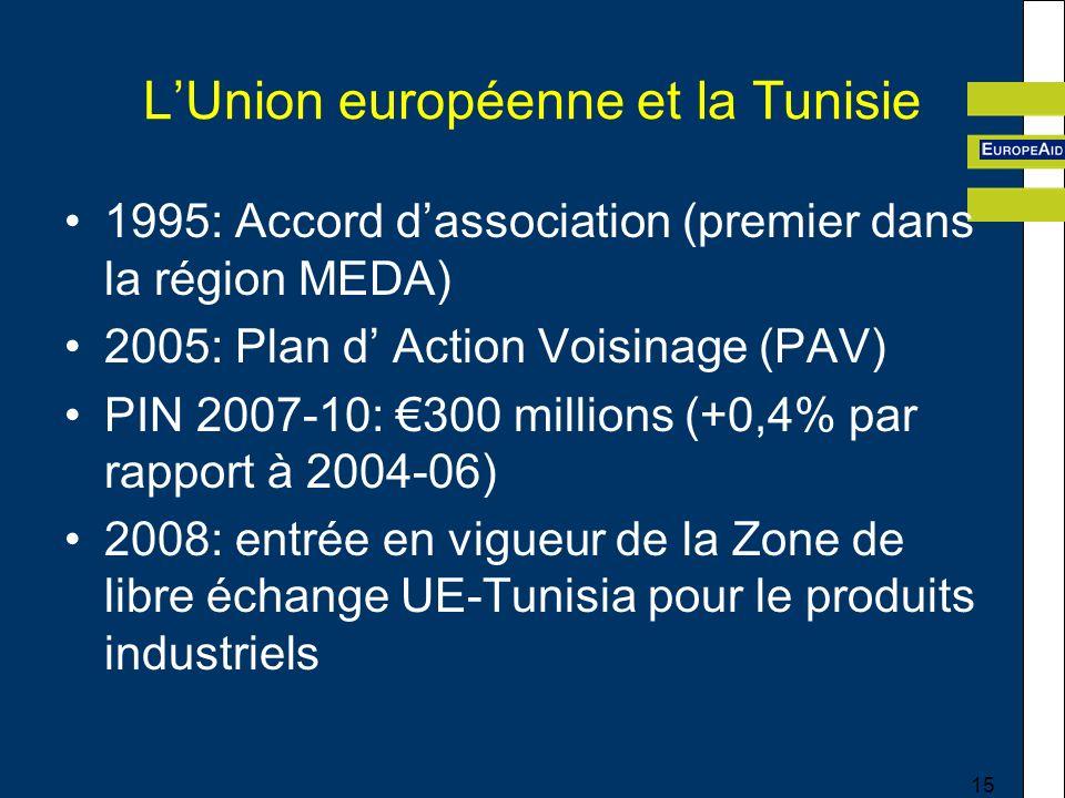 15 LUnion européenne et la Tunisie 1995: Accord dassociation (premier dans la région MEDA) 2005: Plan d Action Voisinage (PAV) PIN 2007-10: 300 millions (+0,4% par rapport à 2004-06) 2008: entrée en vigueur de la Zone de libre échange UE-Tunisia pour le produits industriels