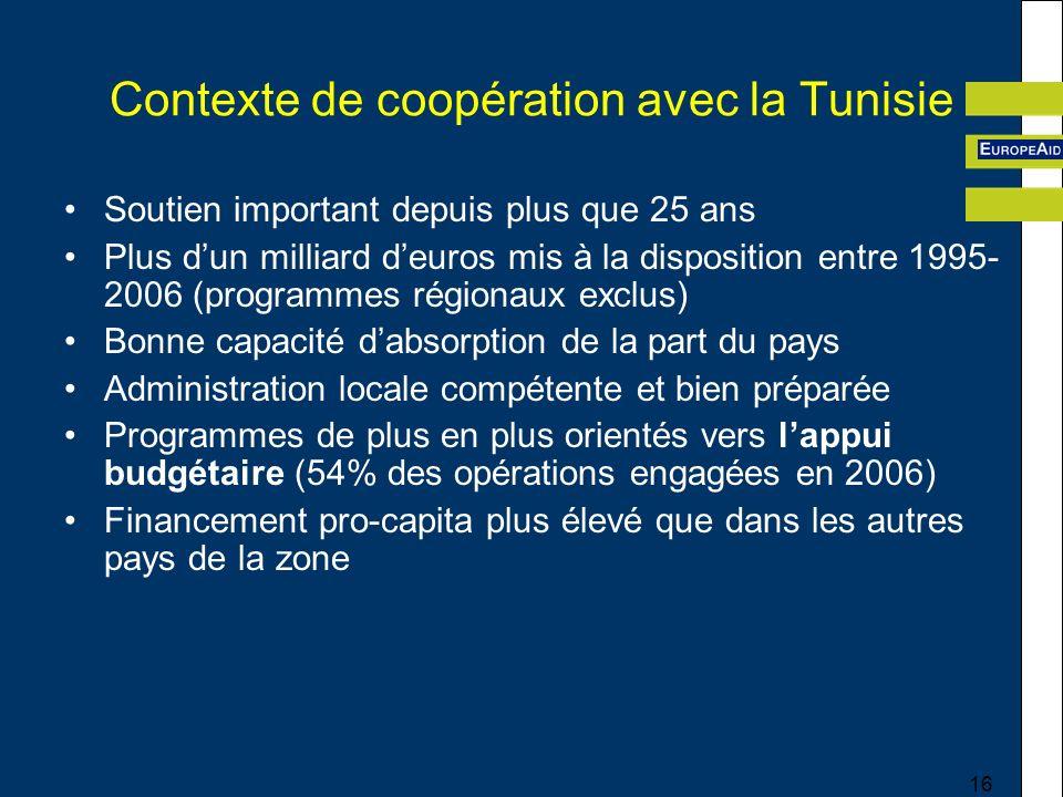 16 Contexte de coopération avec la Tunisie Soutien important depuis plus que 25 ans Plus dun milliard deuros mis à la disposition entre 1995- 2006 (programmes régionaux exclus) Bonne capacité dabsorption de la part du pays Administration locale compétente et bien préparée Programmes de plus en plus orientés vers lappui budgétaire (54% des opérations engagées en 2006) Financement pro-capita plus élevé que dans les autres pays de la zone