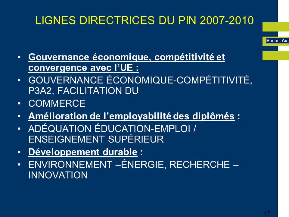 17 LIGNES DIRECTRICES DU PIN 2007-2010 Gouvernance économique, compétitivité et convergence avec lUE : GOUVERNANCE ÉCONOMIQUE-COMPÉTITIVITÉ, P3A2, FACILITATION DU COMMERCE Amélioration de lemployabilité des diplômés : ADÉQUATION ÉDUCATION-EMPLOI / ENSEIGNEMENT SUPÉRIEUR Développement durable : ENVIRONNEMENT –ÉNERGIE, RECHERCHE – INNOVATION