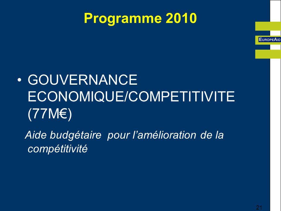 21 Programme 2010 GOUVERNANCE ECONOMIQUE/COMPETITIVITE (77M) Aide budgétaire pour lamélioration de la compétitivité