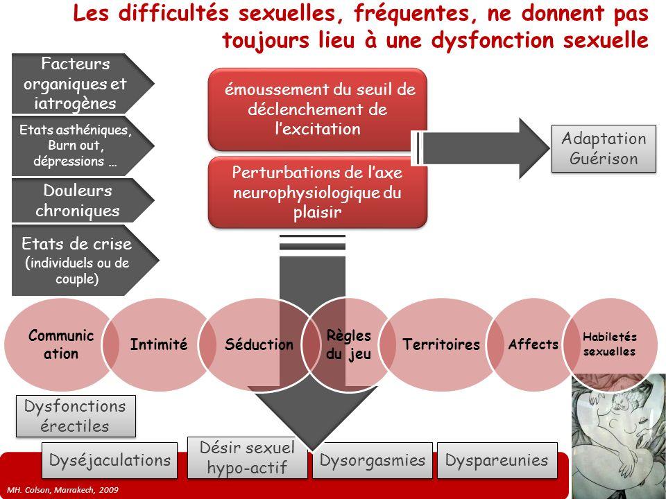 MH. Colson, Marrakech, 2009 Les difficultés sexuelles, fréquentes, ne donnent pas toujours lieu à une dysfonction sexuelle Dysfonctions érectiles Dysé