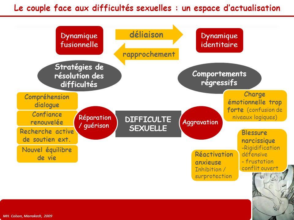 MH. Colson, Marrakech, 2009 Le couple face aux difficultés sexuelles : un espace dactualisation Dynamique fusionnelle Dynamique identitaire déliaison
