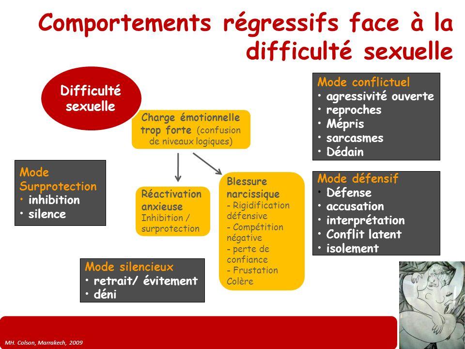 MH. Colson, Marrakech, 2009 Comportements régressifs face à la difficulté sexuelle Charge émotionnelle trop forte (confusion de niveaux logiques) Bles