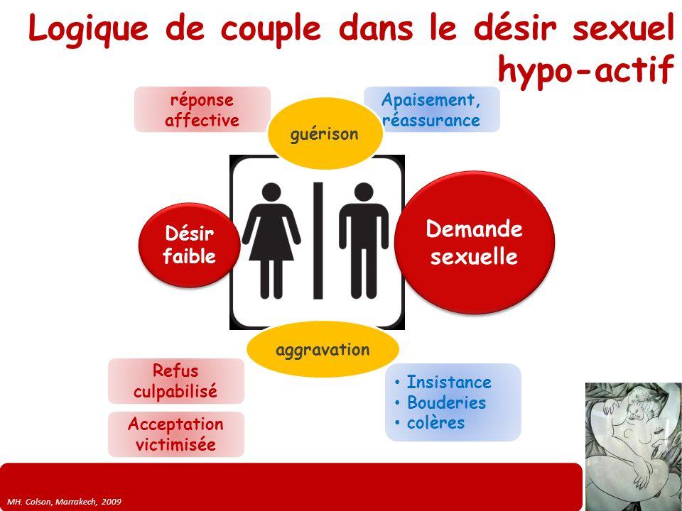 MH. Colson, Marrakech, 2009 Logique de couple dans le désir sexuel hypo-actif Désir faible Demande sexuelle réponse affective Apaisement, réassurance