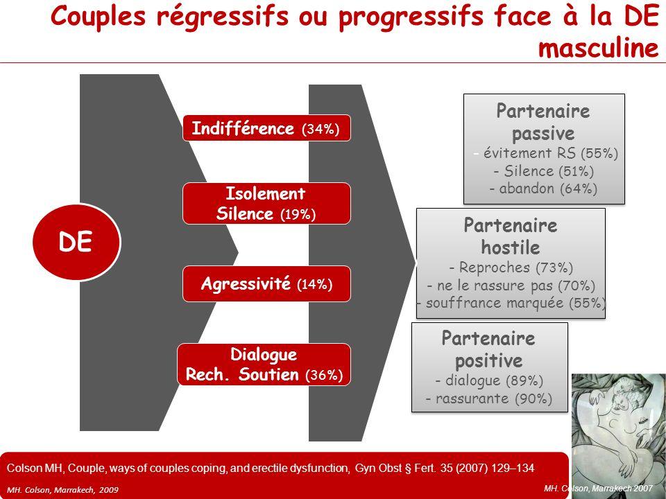 MH. Colson, Marrakech, 2009 Couples régressifs ou progressifs face à la DE masculine Partenaire passive - évitement RS (55%) - Silence (51%) - abandon